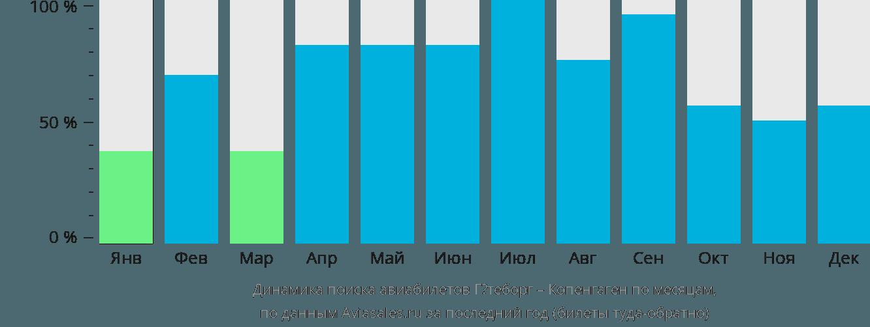 Динамика поиска авиабилетов из Гётеборга в Копенгаген по месяцам