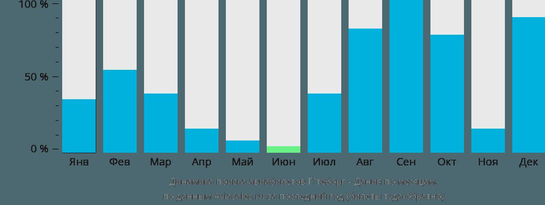 Динамика поиска авиабилетов из Гётеборга в Данию по месяцам