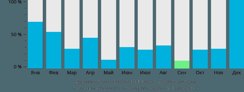 Динамика поиска авиабилетов из Гётеборга в Дубай по месяцам