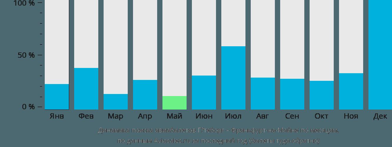 Динамика поиска авиабилетов из Гётеборга во Франкфурт-на-Майне по месяцам