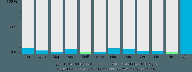 Динамика поиска авиабилетов из Гётеборга в Хельсинки по месяцам