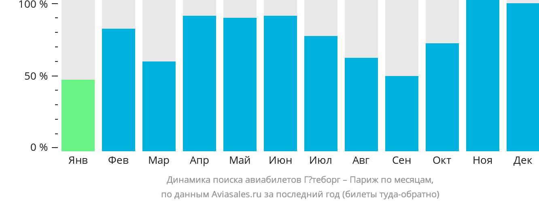 Динамика поиска авиабилетов из Гётеборга в Париж по месяцам
