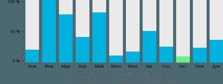 Динамика поиска авиабилетов из Гётеборга в Ригу по месяцам