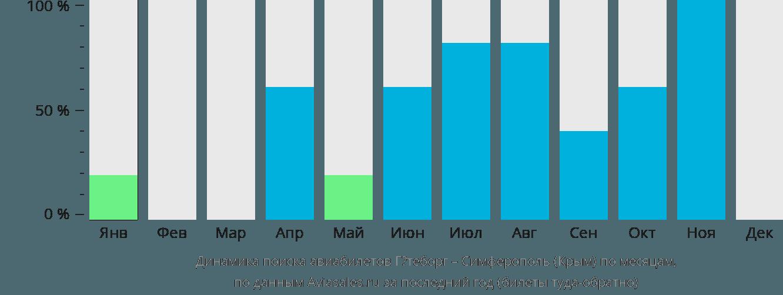 Динамика поиска авиабилетов из Гётеборга в Симферополь  по месяцам