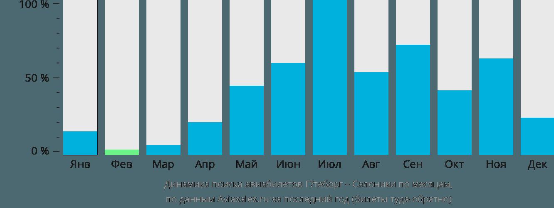 Динамика поиска авиабилетов из Гётеборга в Салоники по месяцам