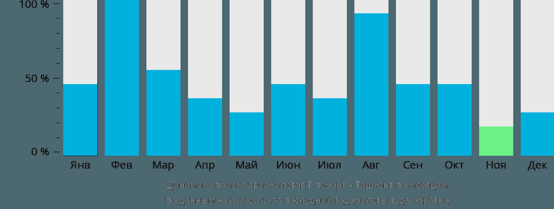 Динамика поиска авиабилетов из Гётеборга в Ташкент по месяцам
