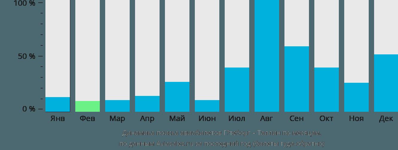 Динамика поиска авиабилетов из Гётеборга в Таллин по месяцам