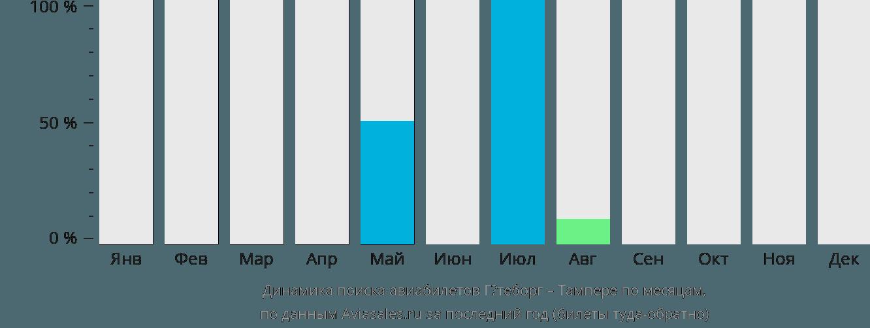 Динамика поиска авиабилетов из Гётеборга в Тампере по месяцам