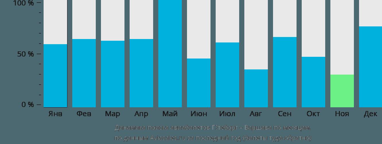 Динамика поиска авиабилетов из Гётеборга в Варшаву по месяцам