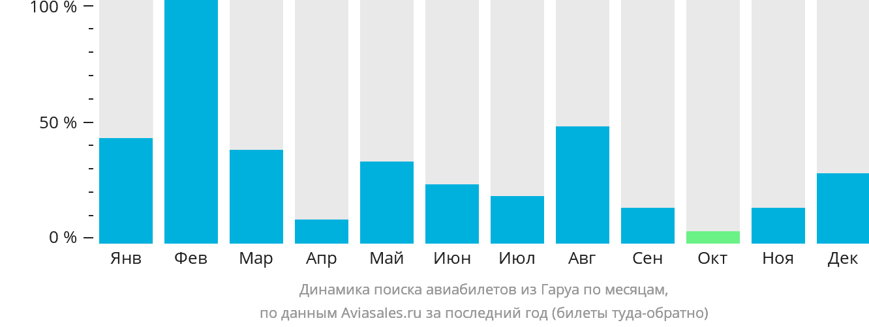 Динамика поиска авиабилетов из Гаруа по месяцам