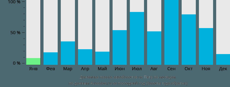 Динамика поиска авиабилетов из Патры по месяцам