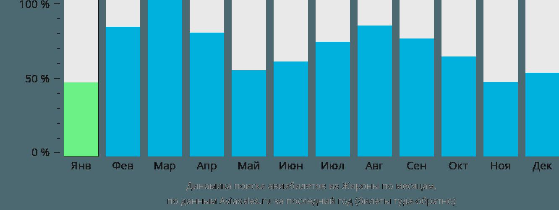 Динамика поиска авиабилетов из Жироны по месяцам