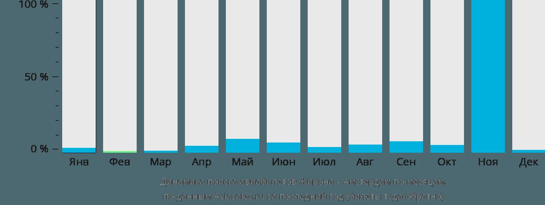 Динамика поиска авиабилетов из Жироны в Амстердам по месяцам
