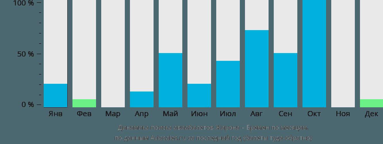 Динамика поиска авиабилетов из Жироны в Бремен по месяцам