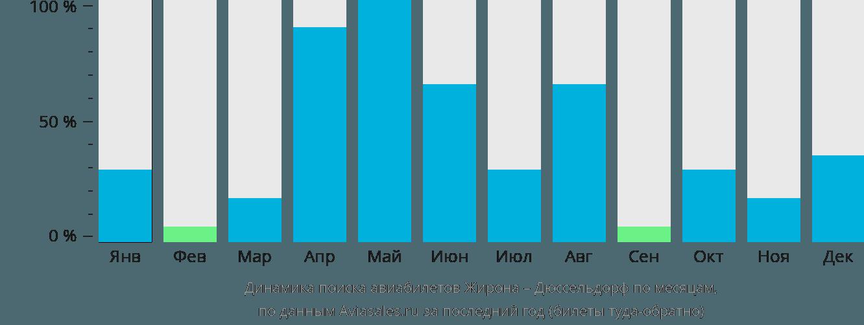 Динамика поиска авиабилетов из Жироны в Дюссельдорф по месяцам