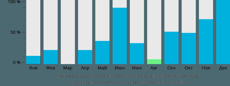 Динамика поиска авиабилетов из Жироны во Франкфурт-на-Майне по месяцам