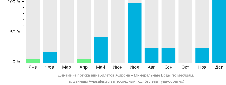 Динамика поиска авиабилетов из Жироны в Минеральные воды по месяцам