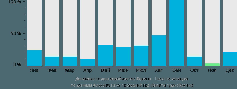 Динамика поиска авиабилетов из Жироны в Пизу по месяцам