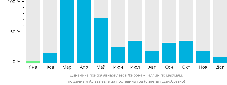 Динамика поиска авиабилетов из Жироны в Таллин по месяцам