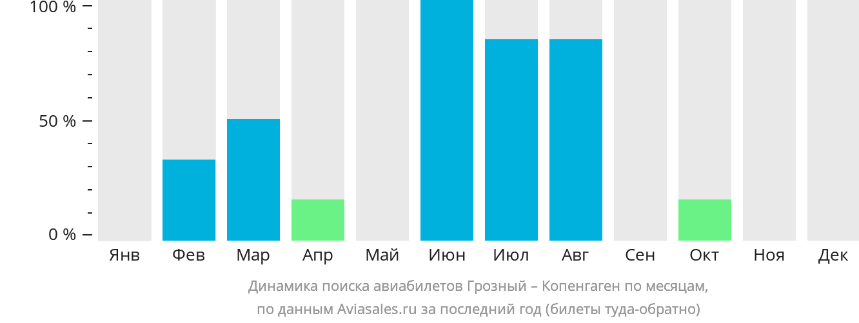 Динамика поиска авиабилетов из Грозного в Копенгаген по месяцам