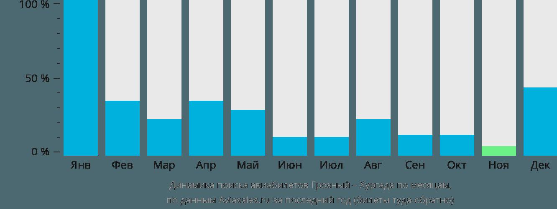 Динамика поиска авиабилетов из Грозного в Хургаду по месяцам