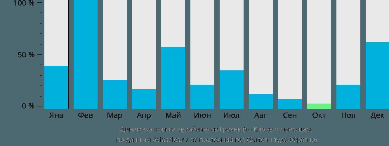 Динамика поиска авиабилетов из Грозного в Киров по месяцам