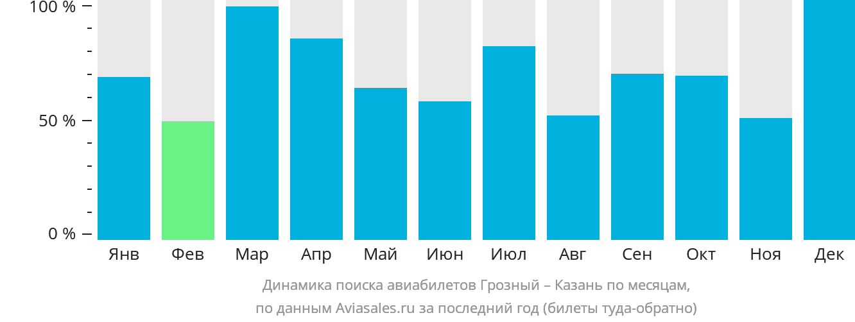 Динамика поиска авиабилетов из Грозного в Казань по месяцам