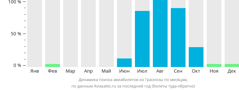 Динамика поиска авиабилетов из Грасиозы по месяцам