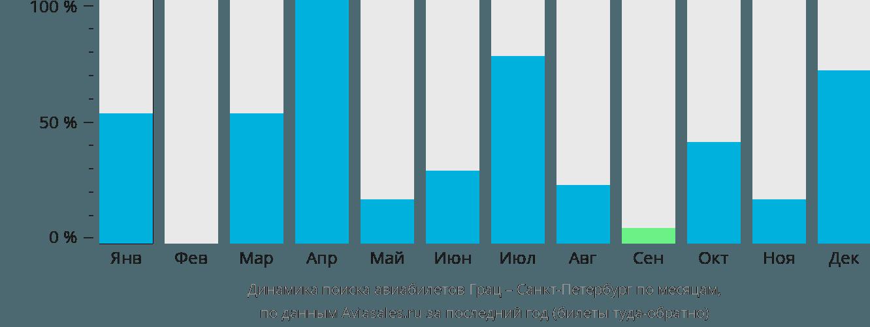 Динамика поиска авиабилетов из Граца в Санкт-Петербург по месяцам