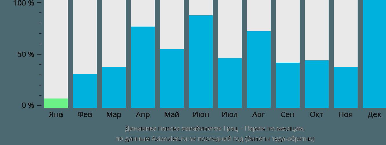 Динамика поиска авиабилетов из Граца в Париж по месяцам