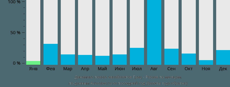 Динамика поиска авиабилетов из Граца в Россию по месяцам