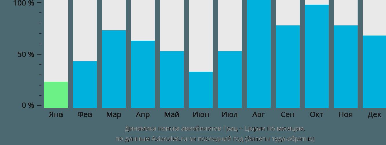 Динамика поиска авиабилетов из Граца в Цюрих по месяцам