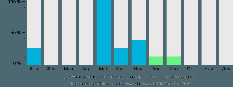 Динамика поиска авиабилетов из Гринсборо в Гвадалахару по месяцам