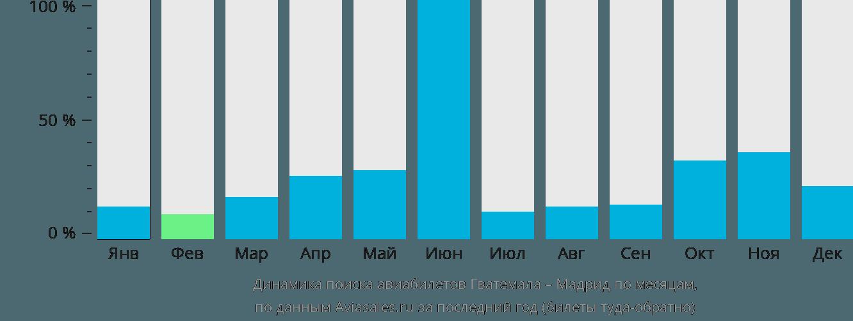 Динамика поиска авиабилетов из Гватемалы в Мадрид по месяцам