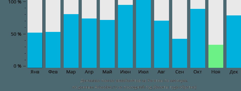 Динамика поиска авиабилетов из Хагатны по месяцам