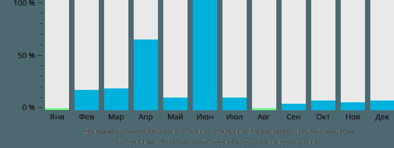 Динамика поиска авиабилетов из Хагатны на Северные Марианские острова по месяцам