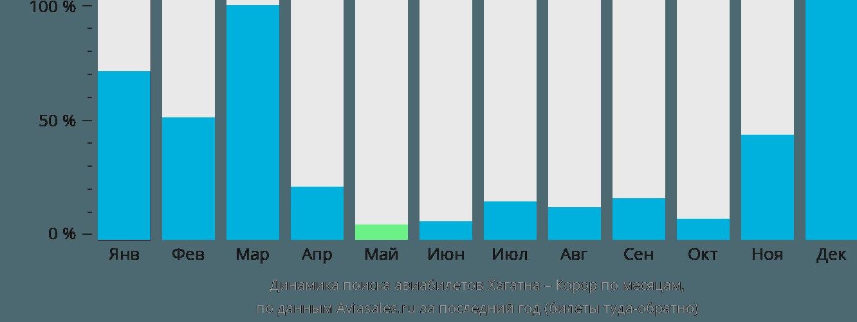 Динамика поиска авиабилетов из Хагатны в Корор по месяцам