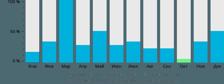 Динамика поиска авиабилетов из Хагатны в Россию по месяцам