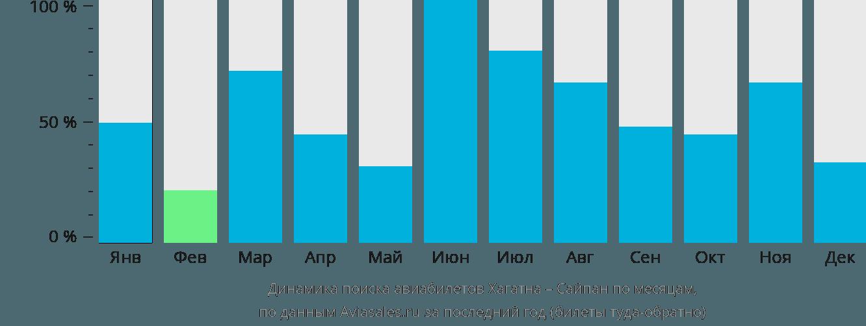 Динамика поиска авиабилетов из Хагатны в Сайпан по месяцам