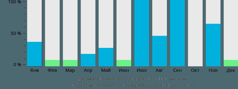 Динамика поиска авиабилетов из Хагатны в Яп по месяцам