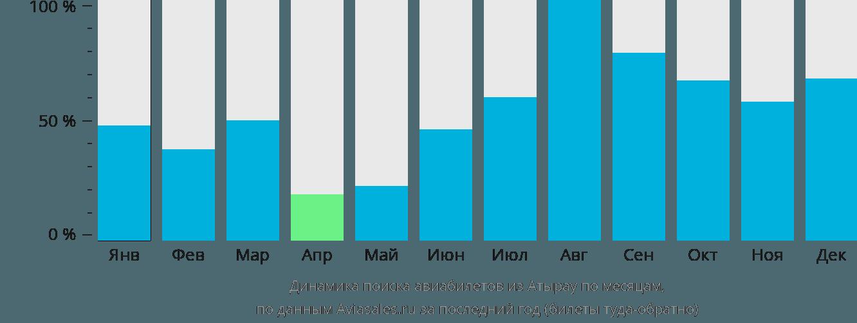 Динамика поиска авиабилетов из Атырау по месяцам