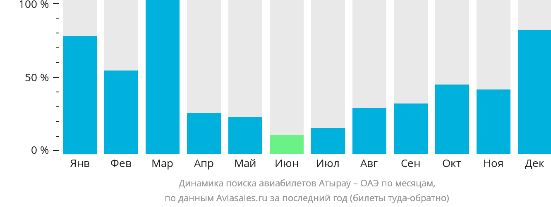 Динамика поиска авиабилетов из Атырау в ОАЭ по месяцам