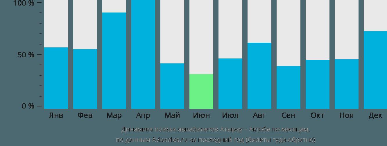 Динамика поиска авиабилетов из Атырау в Актобе по месяцам