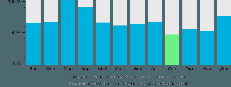 Динамика поиска авиабилетов из Атырау в Алматы по месяцам