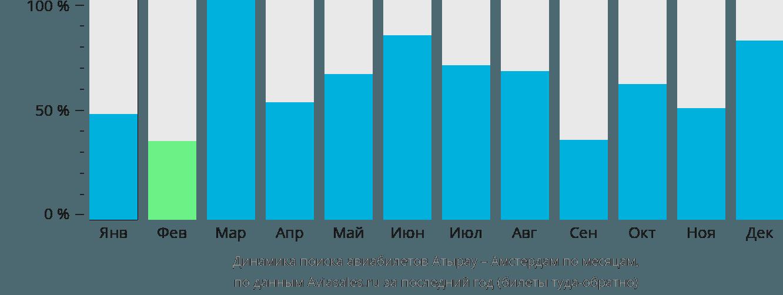 Динамика поиска авиабилетов из Атырау в Амстердам по месяцам