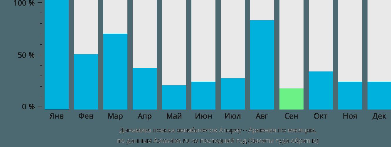 Динамика поиска авиабилетов из Атырау в Армению по месяцам