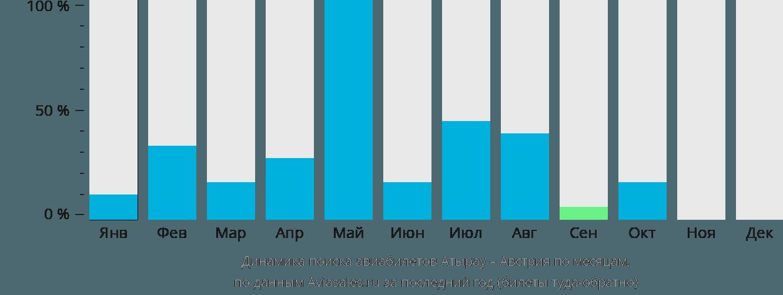 Динамика поиска авиабилетов из Атырау в Австрию по месяцам