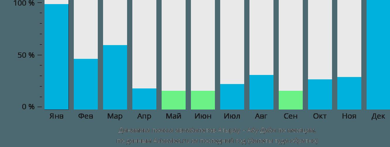 Динамика поиска авиабилетов из Атырау в Абу-Даби по месяцам