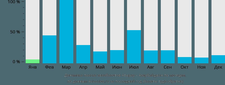 Динамика поиска авиабилетов из Атырау в Азербайджан по месяцам