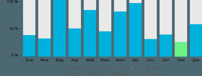 Динамика поиска авиабилетов из Атырау в Баку по месяцам